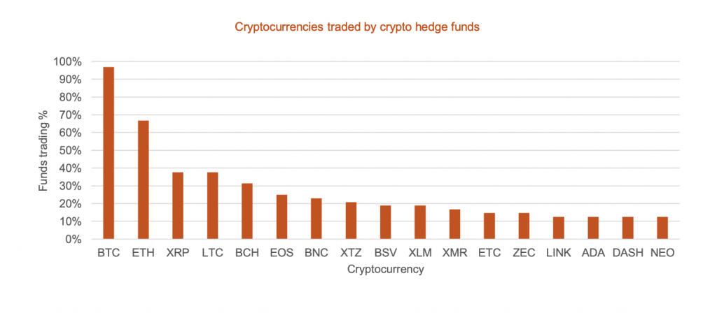 crypto hedge fund