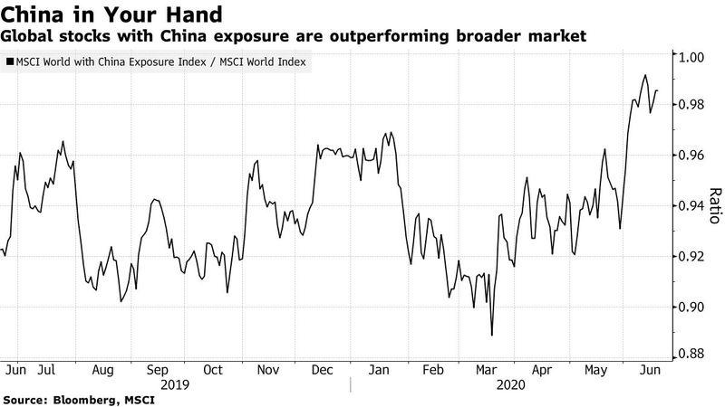 china global stocks
