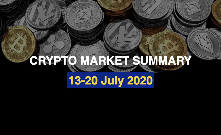 Bitcoin Dominance