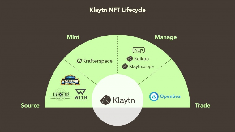 Kakao's Klaytn Launches New NFT Minting Service